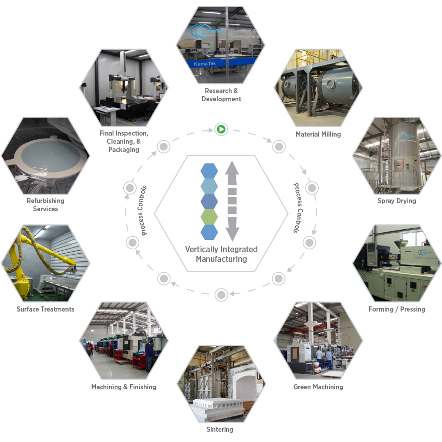 Vertically integrated manufacturing all under one roof of KemaTek for superior technical ceramic components