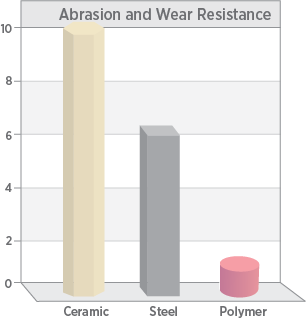 Wear and Abrasion resistance of technical ceramics exceeds that of steel or polymers
