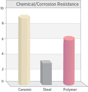 Chemical and corrosion resistance of technical ceramic components compared to steel and polymers