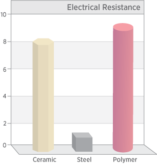 Chart of electrical resistivity of technical ceramics vs. steel and polymer