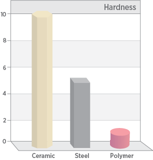 Hardness performance for technical ceramics vs. steel or plastic