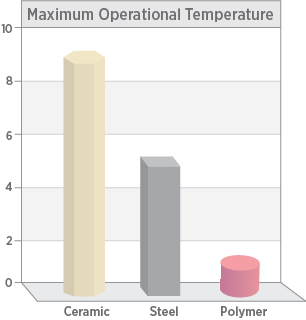 Chart showing maximum use temperatures of technical ceramic vs other traditional materials like steel and polymers